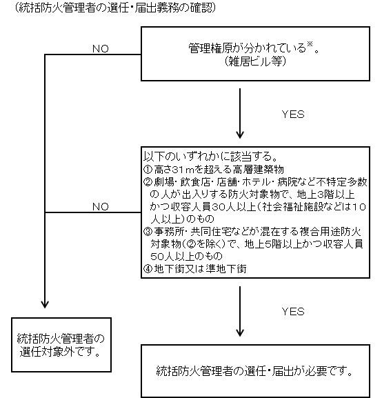 デイ サービス 防災 訓練 マニュアル
